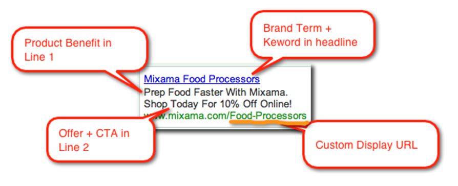 What makes up the Adwords Ad