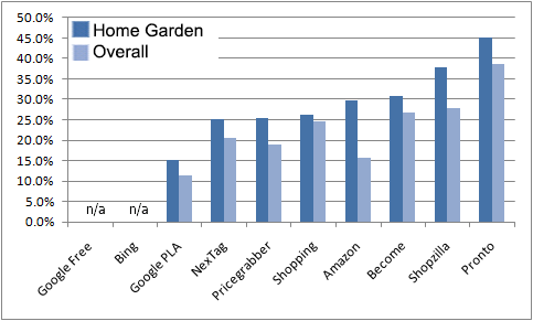 Which CSE had the best cost of sale for the Home & Garden category?