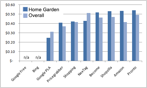 which cse had the best rate for the home u0026 garden - Home And Garden Channel