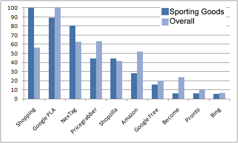 What CSE generates the most traffic for sporting goods?