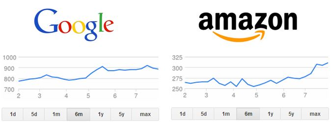 Google vs. Amazon Stock, user experience focus