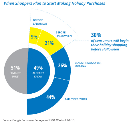 Ecommerce holiday strategy
