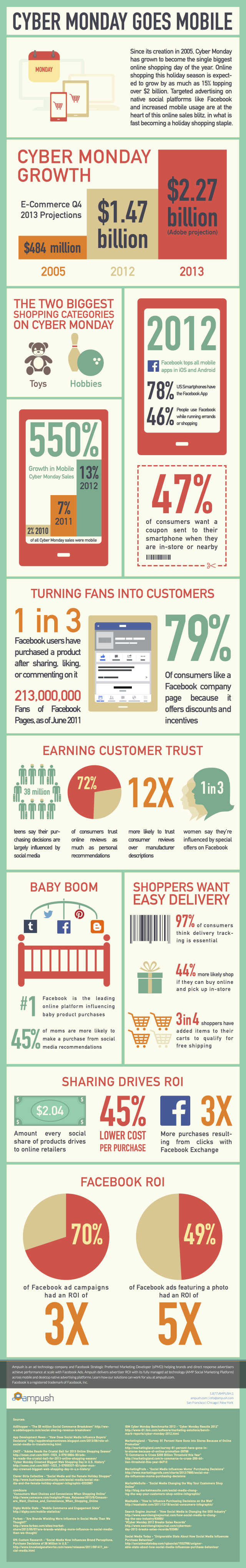 Cyber Monday report, mobile infographic