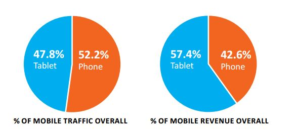 Mobile traffic and revenue 2013 study