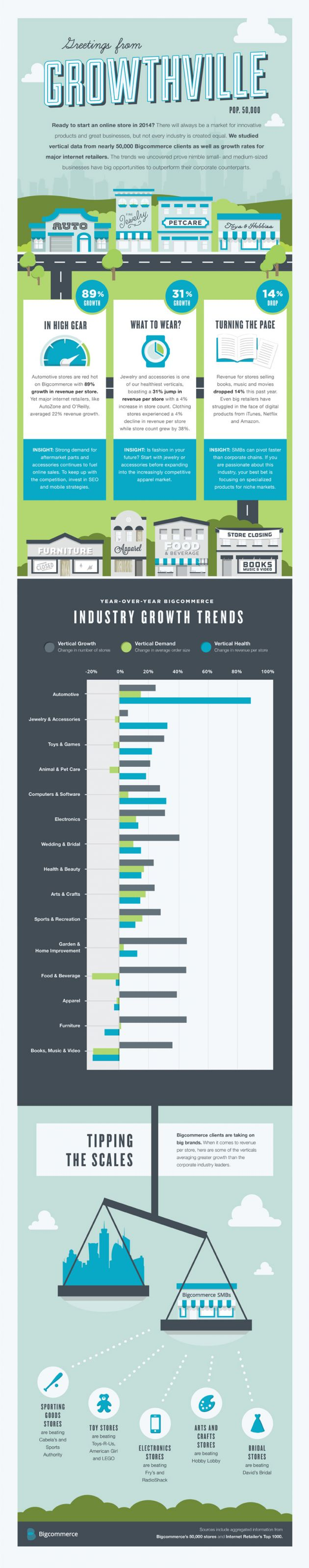 most-profitable-ecommerce-product-categories-infographic