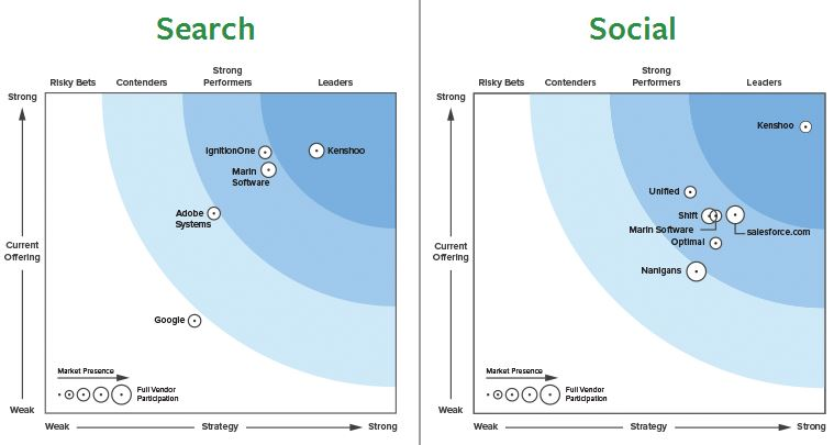 Forrester PPC Search Platform Ranks
