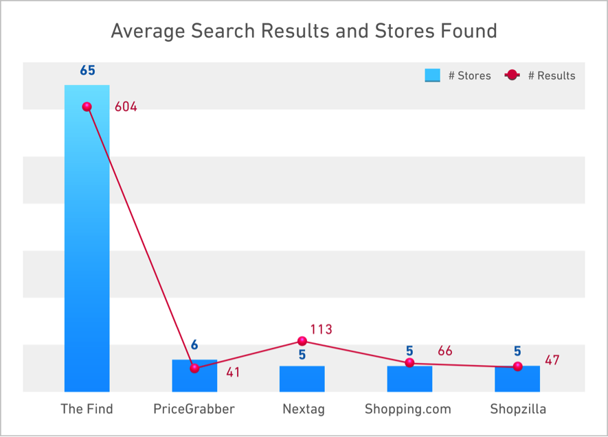 thefind-retailers