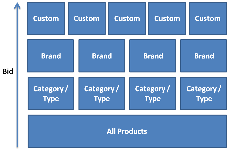 ad-group-structure-bing