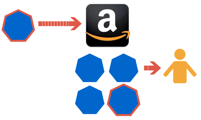 Amazon commingling for FBA