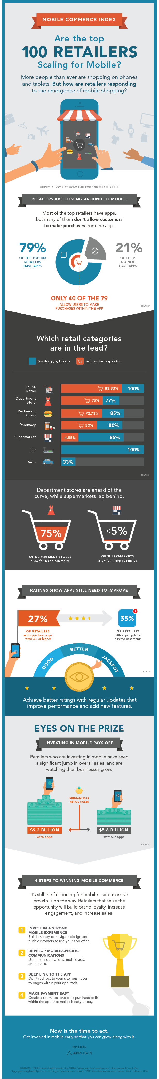 mobile-commerce-index-2014-infographic