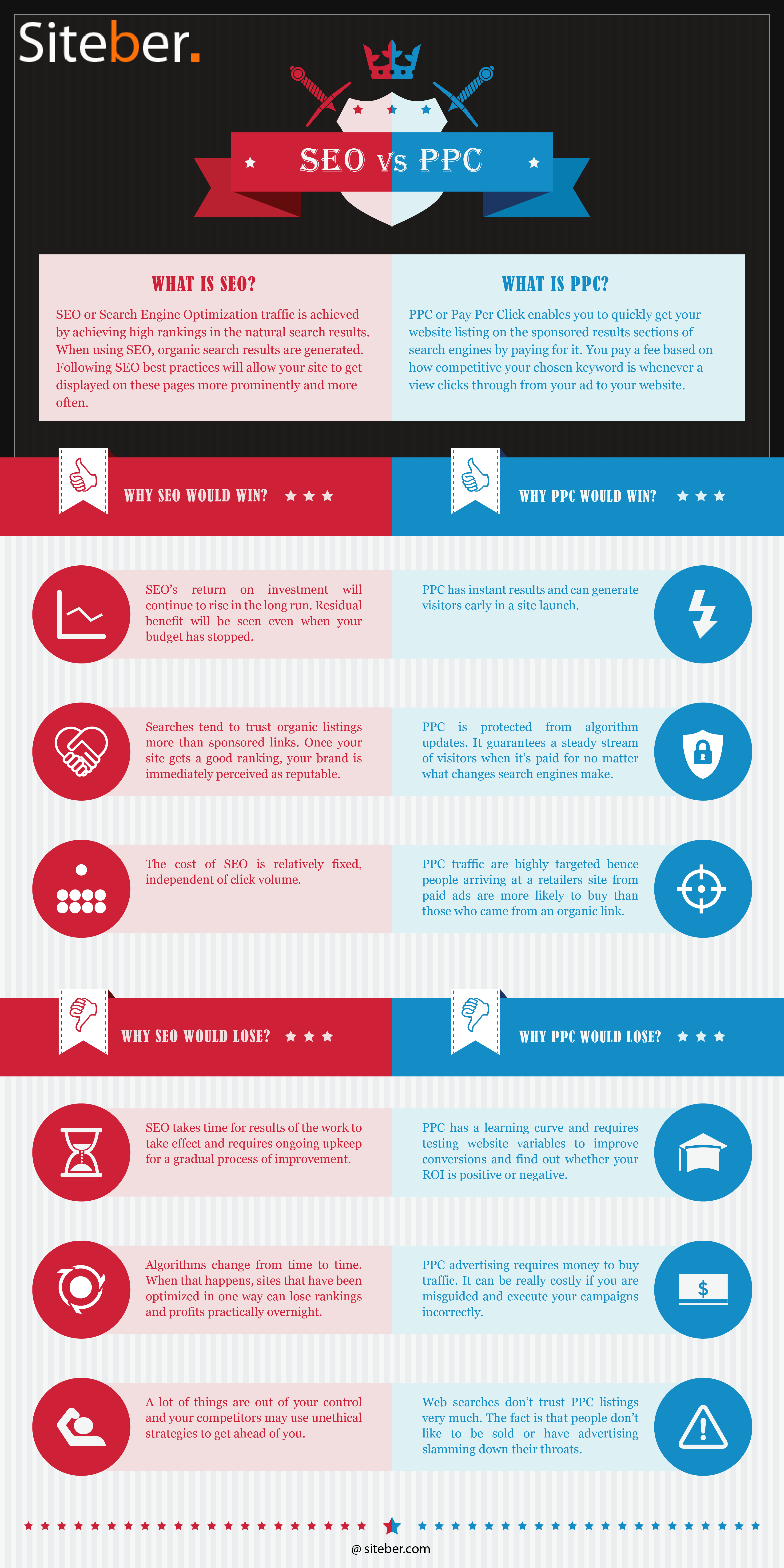 Seo Vs Ppc Which One Is More Important Infographic
