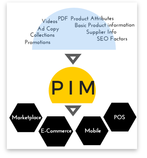 What Is A PIM? (Product Information Management System